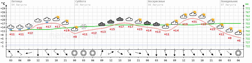 Метеограмма Соболево