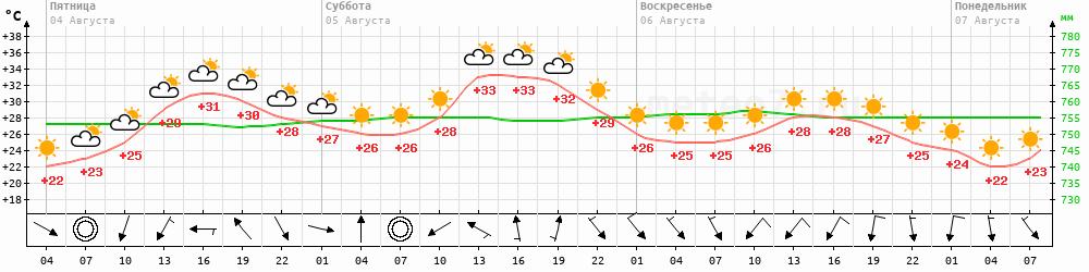 Метеограмма Хвалынск