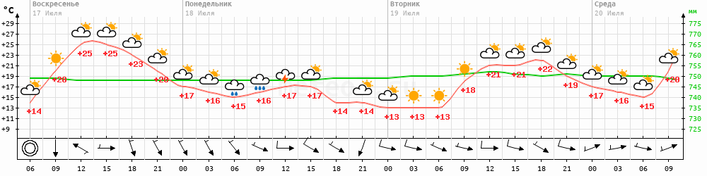 Метеограмма Воронеж