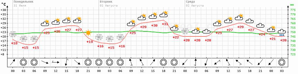 Метеограмма Борисоглебск