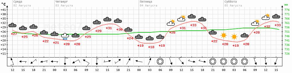Метеограмма Урюпинск