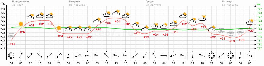 Метеограмма Константиновск