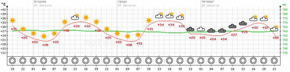 Метеограмма Лиман