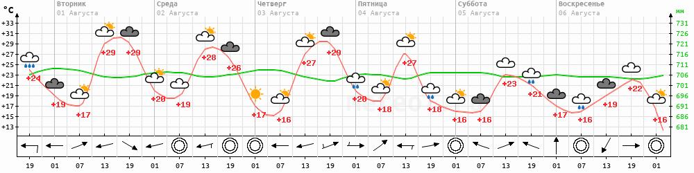 Метеограмма Усть-Уса