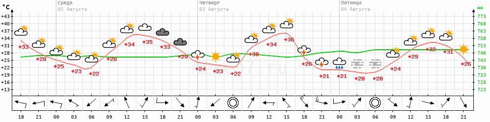 Метеограмма Буденновск Прикумск