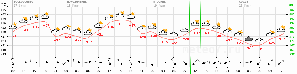 Метеограмма Кизляр